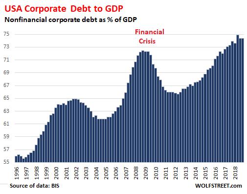 Global-Corp-debt-gdp-2018-q1-24-USA