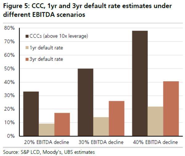 UBS-VLO defualt projections